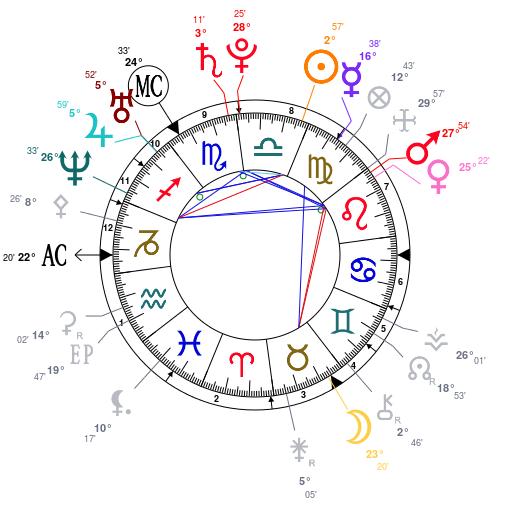 thème astral astrologie signe astro
